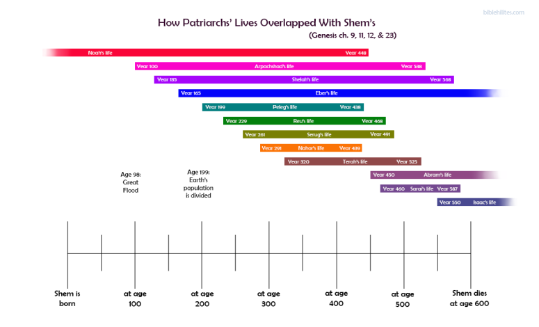 timeline of how patriarchs' lives overlapped with Shem's throughout his life of 600 years